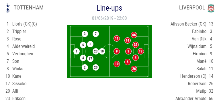 تشكيلة اللاعبين مباراة ليفربول وتوتنهام