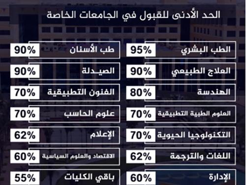 قبول جامعي مصر 2019