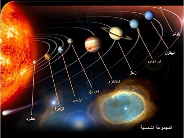 معاني أسماء كواكب المجموعة الشمسية